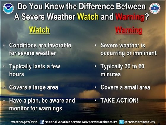NWS Watch vs Warning