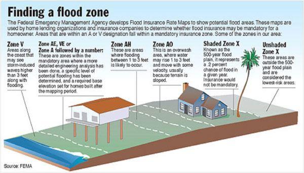 Elev Cert V Zone Cert Coastal Const Kill Devil Hills Nc